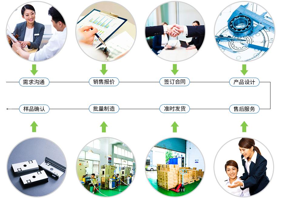 通讯电子冲压件-手机屏蔽罩定制流程
